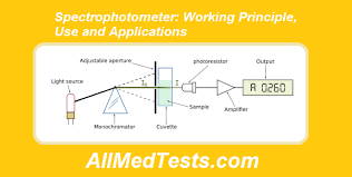 Applications Of Colorimetry In Analytical Chemistry Photoelectric Colorimeter Working Principle Use And Applications