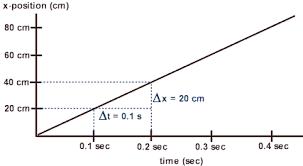 physicslab constant velocity velocity time graphs