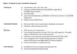 potential tax code overhaul and regulatory reform will impact