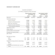 proforma income statement template pro forma financial statement