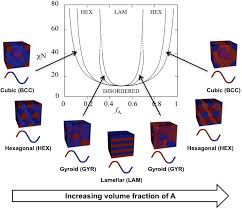 polymers free full text design and application of nanoscale