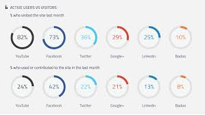 10 new u0026 useful social media stats and research studies