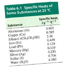 Specific Heat Table Solved Calorimetry Heat Capacity And Specific Heat Use Dat