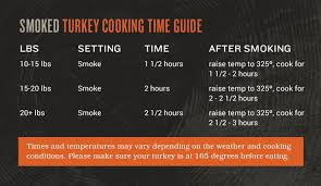 turkey cooking smoked detail traeger grilling recipes