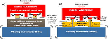 self suspended vibration driven energy harvesting chip for power