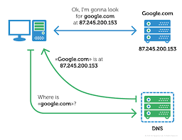 How Dns Works by The Switcher Trojan Hacks Wi Fi Routers Switches Dns U2013 Kaspersky