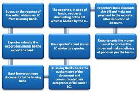 Letter Of Credit Validity letter of credit discounting efinancemanagement