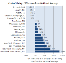 Average Utility Bill For 2 Bedroom Apartment Relocating To Lincoln Office Of Graduate Studies University Of