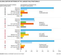 Universities As Multinational Enterprises The Multinational Are Multinationals Becoming Less Global