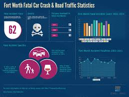 fort worth fatal car crash u0026 road traffic statistics visual ly