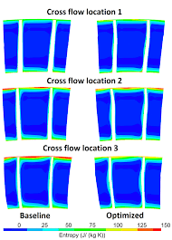 flow characteristics of an optimized axial compressor rotor using