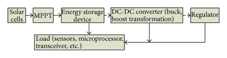 the general block diagram of solar energy harvesting system for