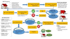 hhf blight elimination program u2014 tennessee housing development