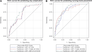 self reported mobility in older patients predicts early