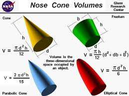 computer drawings of several nose cones the equations for the volume of a cone