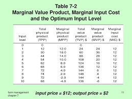 marginal costs 100 marginal costs fixed variable and marginal cost video
