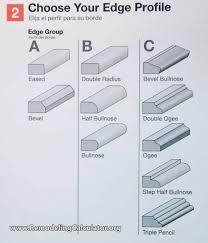 countertop edge countertop edge styles www remodelingcalculator org