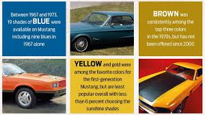 explore the history of ford mustang paint colors autoweek