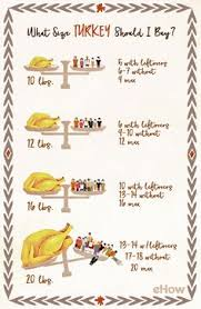 thanksgiving dinner planning how much to serve день благодарения