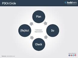 pdca circle deming plan do check act toolshero quality