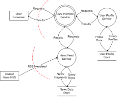 threat modeling and agile development practices