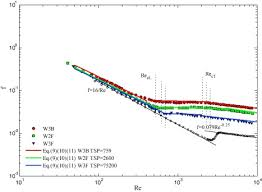 experimental correlations on critical reynolds numbers and