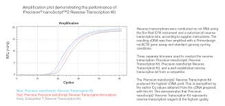 nanoscript2 reverse transcription kits primerdesign