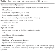 Counseling Assessment Form Sle Text Systemic Lupus Erythematosus Strategies To Improve