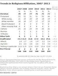 nones u201d on the rise pew research center