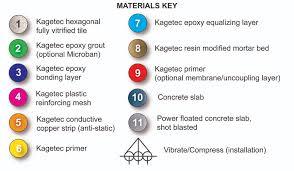 Tiling System Flooring Systems Kagetec Industrial Flooringkagetec Industrial