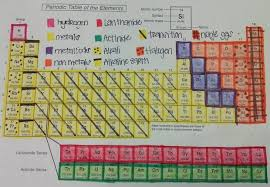 periodic table activity answers color coded periodic table activity answers ptabless 1 width 660