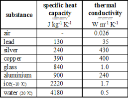 Specific Heat Table Comlab Computerised Laboratory In Science U0026 Technology Teaching