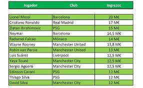 jugador mejor pagado del mundo 2016 los 13 jugadores de fútbol mejor pagos del mundo deportes taringa