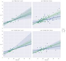 visualizing linear relationships u2014 seaborn 0 8 1 documentation images regression 44 0g