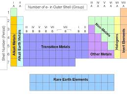how is the periodic table organized elements compounds matter energy review