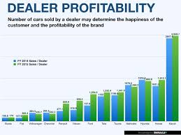 how many toyota dealers in usa dealer profitability india auto report