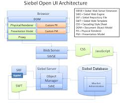 Obiee Admin Resume Holiday Break And Siebel Open Ui Review The Siebel Hub
