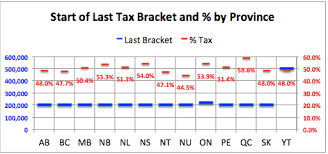 capital gains tax table 2017 canadian marginal tax rates 2017 calor software