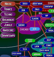 electronic genre tree digital collector