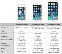 iphone 5s megapixels iphone 6 le r礬capitulatif des rumeurs igeneration