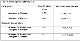 What Is Blinding In Statistics Evaluating The Effects Of Therapy Masking Applied Clinical Trials
