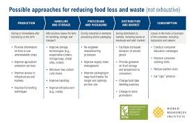 3 steps for tackling food loss and waste world resources institute