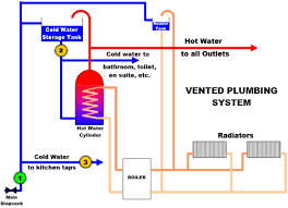 House Plumbing System Where To Locate An Electronic Water Descaler