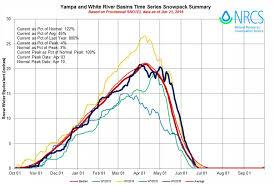 Colorado Snowpack Map Recap Of Colorado U0027s 2015 2016 Snowfall Colorado Daily Snow