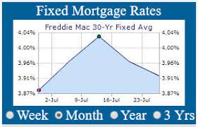 Mortgage Rate Estimate by Daily Rate Summary Friday July 28th 2017