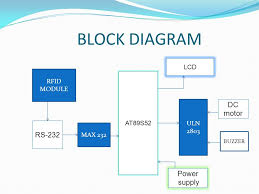 by yasar bin easa contents introduction power section rfid