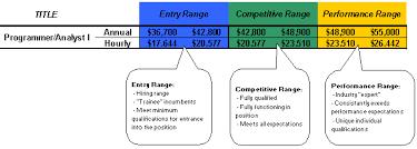 staff compensation human resources university of nebraska u2013lincoln