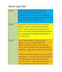 printable weight loss diet chart 30 blood type diet charts printable tables template lab