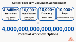 drug channels taking specialty prior authorization from 5 days to
