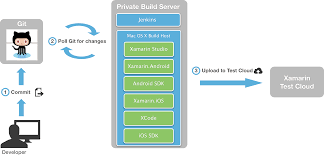 stud io building instructions introduction to continuous integration with xamarin xamarin